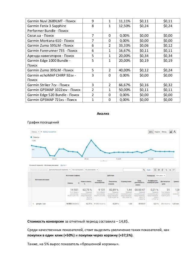 Garmin Nuvi 2689LMT - Поиск 9 1 11,11% $0,11 $0,11 Garmin Fenix 3 Sapphire Performer Bundle - Поиск 8 1 12,50% $0,24 $0,24...