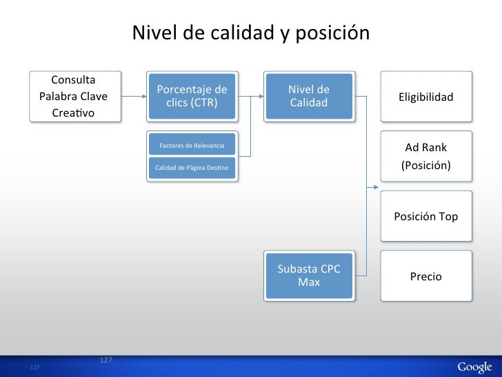 Nivel de calidad y posición        Consulta                                    Porcentaje de              ...