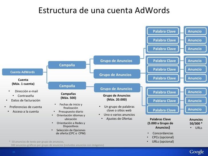 Estructura de una cuenta AdWords                                                                                ...
