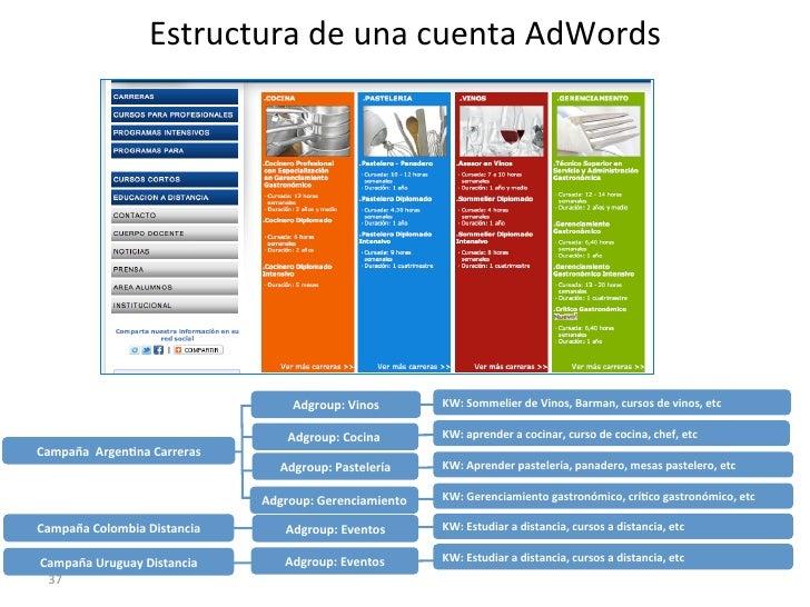 Estructura de una cuenta AdWords                                                Adgroup: Vinos                ...