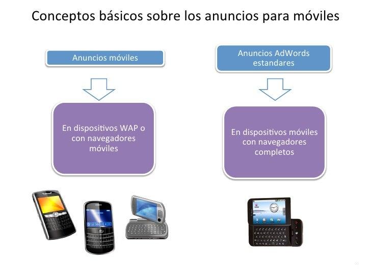 Conceptos básicos sobre los anuncios para móviles                                                Anuncios ...