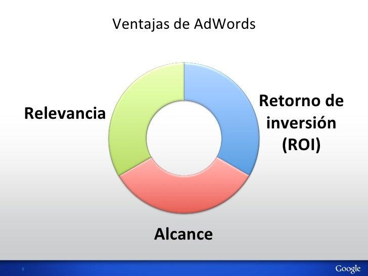 Ventajas de AdWords                                                Retorno de   Relevancia                    ...