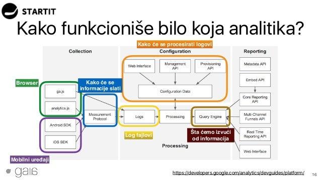 Kako funkcioniše bilo koja analitika? 16https://developers.google.com/analytics/devguides/platform/ Browser Mobilni uređaj...