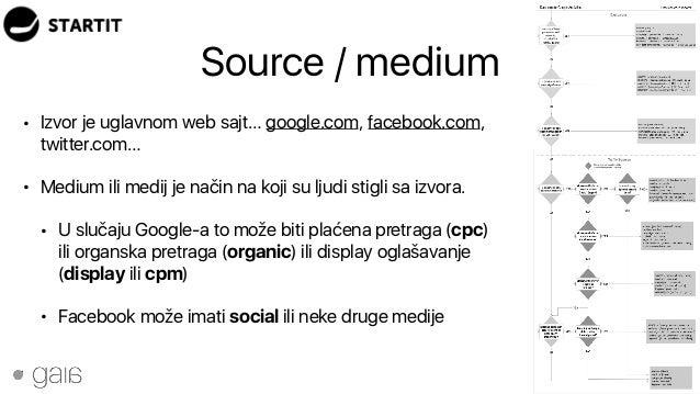 Source / medium 21 • Izvor je uglavnom web sajt… google.com, facebook.com, twitter.com… • Medium ili medij je način na koj...