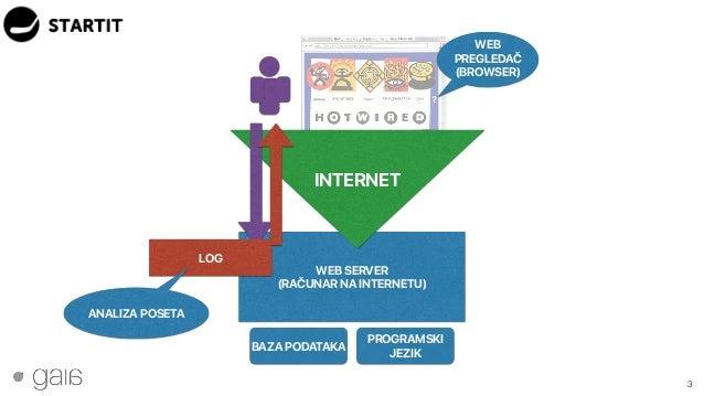 3 WEB SERVER (RAČUNAR NA INTERNETU) BAZA PODATAKA PROGRAMSKI JEZIK INTERNET WEB PREGLEDAČ (BROWSER) LOG ANALIZA POSETA