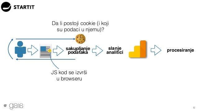 5 JS kod se izvrši u browseru sakupljanje podataka slanje analitici Da li postoji cookie (i koji su podaci u njemu)? proce...