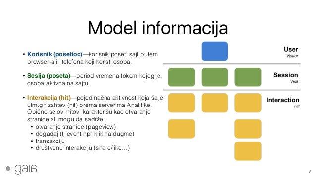 Model informacija • Korisnik (posetioc)—korisnik poseti sajt putem browser-a ili telefona koji koristi osoba. • Sesija (p...