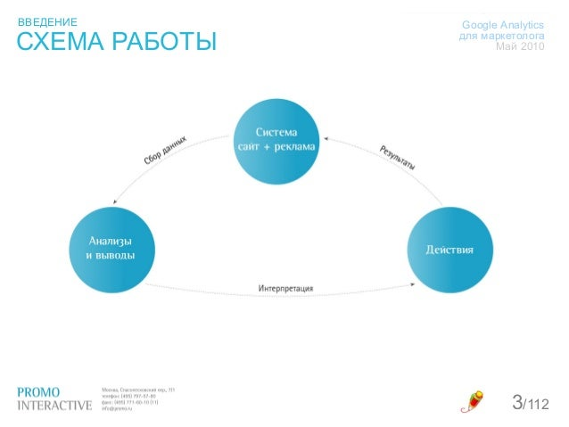 Google Analytics для маркетолога Slide 3