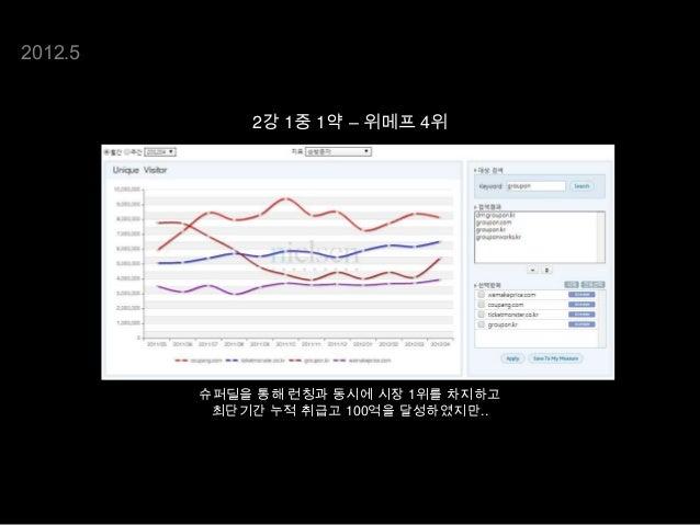 데이터 분석을 통한 위메프의 성장과 Google analytics Slide 3