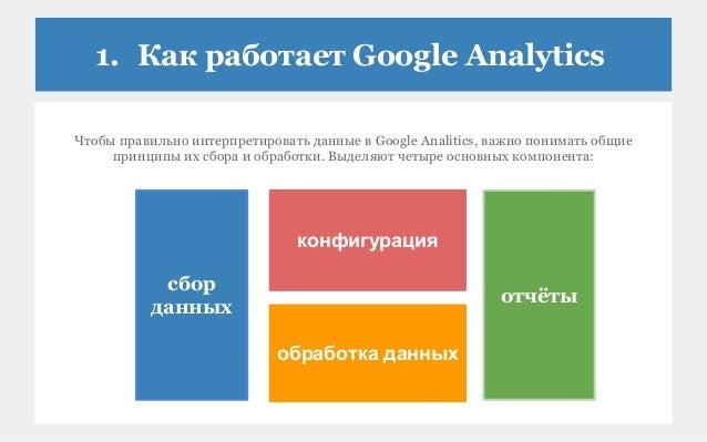 1. Как работает Google Analytics Чтобы правильно интерпретировать данные в Google Analitics, важно понимать общие принципы...