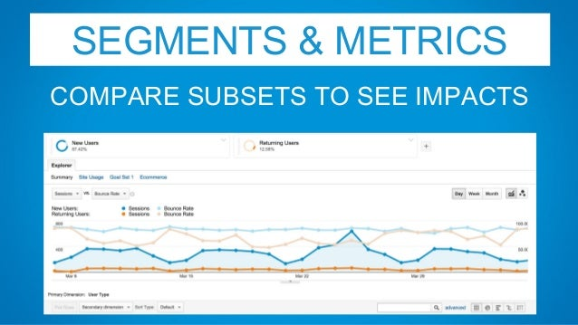 SEGMENTS & METRICS COMPARE SUBSETS TO SEE IMPACTS
