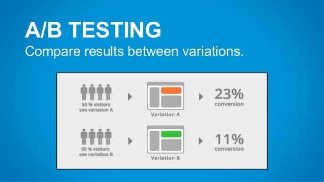A/B TESTING Compare results between variations.