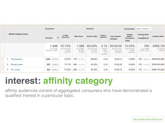 interest: affinity category affinity audiences consist of aggregated consumers who have demonstrated a qualified interest in ...