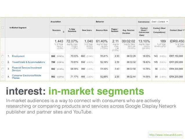 interest: in-market segments In-market audiences is a way to connect with consumers who are actively researching or compar...