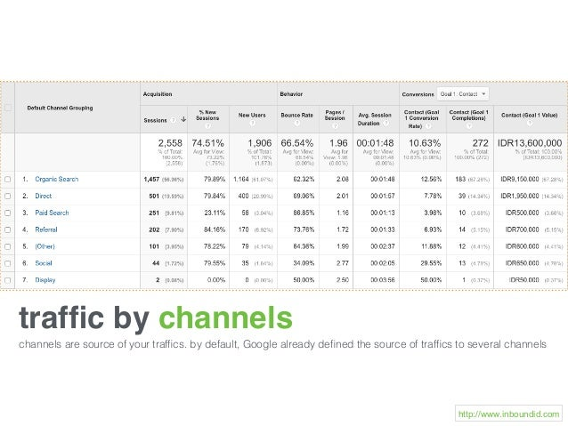 traffic by channels channels are source of your traffics. by default, Google already defined the source of traffics to several...
