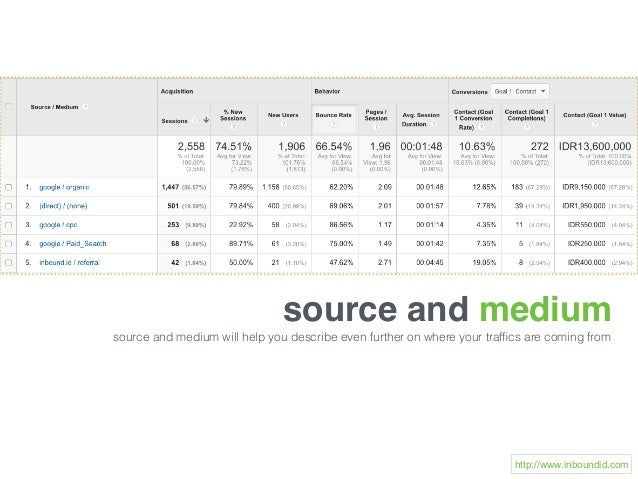 source and medium source and medium will help you describe even further on where your traffics are coming from http://www.i...