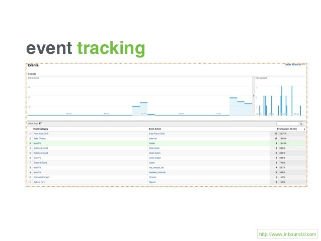 event tracking http://www.inboundid.com