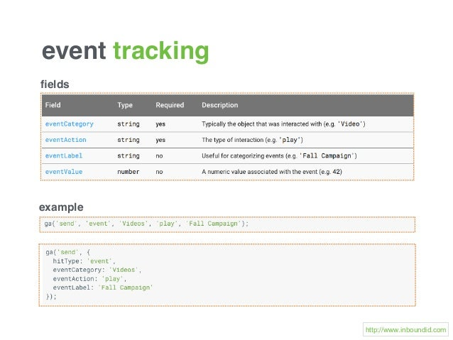 event tracking http://www.inboundid.com fields example