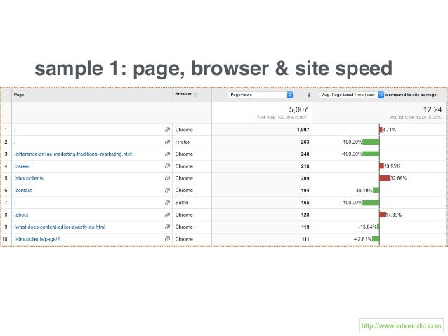 sample 1: page, browser & site speed http://www.inboundid.com
