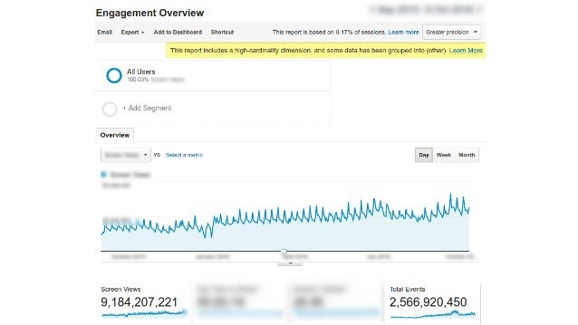Google Analytics ...
