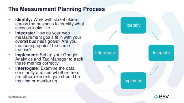 esvdigital.co.uk The Measurement Planning Process • Identify: Work with stakeholders across the business to identify what ...