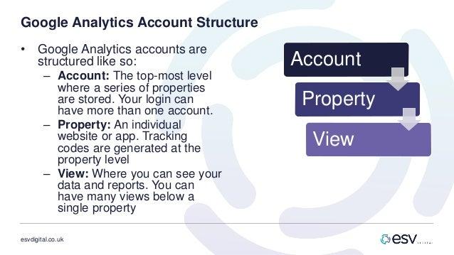 esvdigital.co.uk Google Analytics Account Structure • Google Analytics accounts are structured like so: – Account: The top...