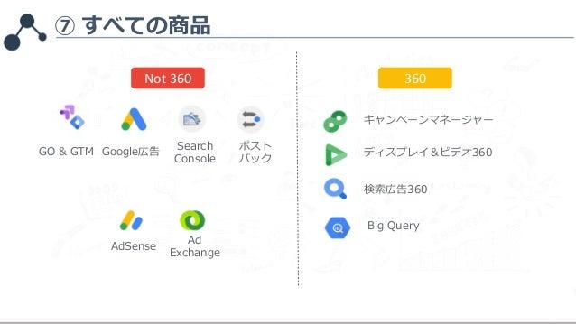 ⑦ すべての商品 360Not 360 Google広告 Search Console ポスト バック AdSense Ad Exchange キャンペーンマネージャー ディスプレイ&ビデオ360 検索広告360 Big Query GO & ...