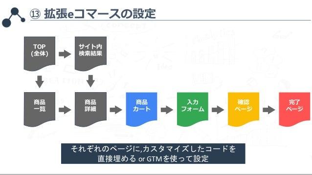 ⑬ 拡張eコマースの設定 TOP (全体) サイト内 検索結果 商品 一覧 商品 詳細 商品 カート 入力 フォーム 確認 ページ 完了 ページ それぞれのページに,カスタマイズしたコードを 直接埋める or GTMを使って設定