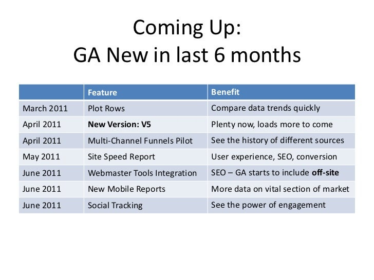 Coming Up:<br />GA New in last 6 months<br />