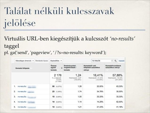 """Site navigáció ✤ Kulcsszó csoportok <-> site taxonómia javítása"""" ✤ Navigációs problémák vizsgálata"""