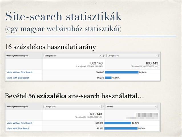 """Site-search statisztikák (egy magyar webáruház statisztikái) 16 százalékos használati arány"""" ! ! Bevétel 56 százaléka sit..."""