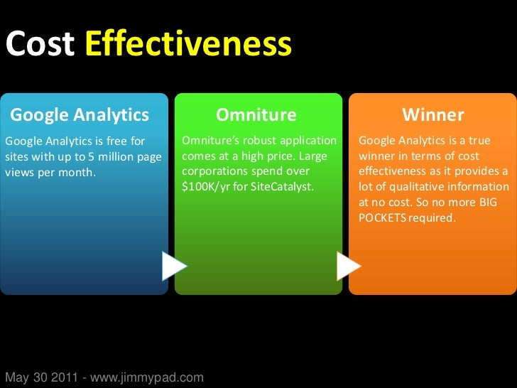 Google Analytics vs. Omniture Comparative Guide Slide 3