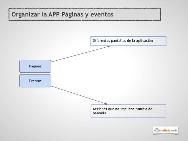 Organizar la APP Páginas y eventos                           Diferentes pantallas de la aplicación     Páginas     Eventos...