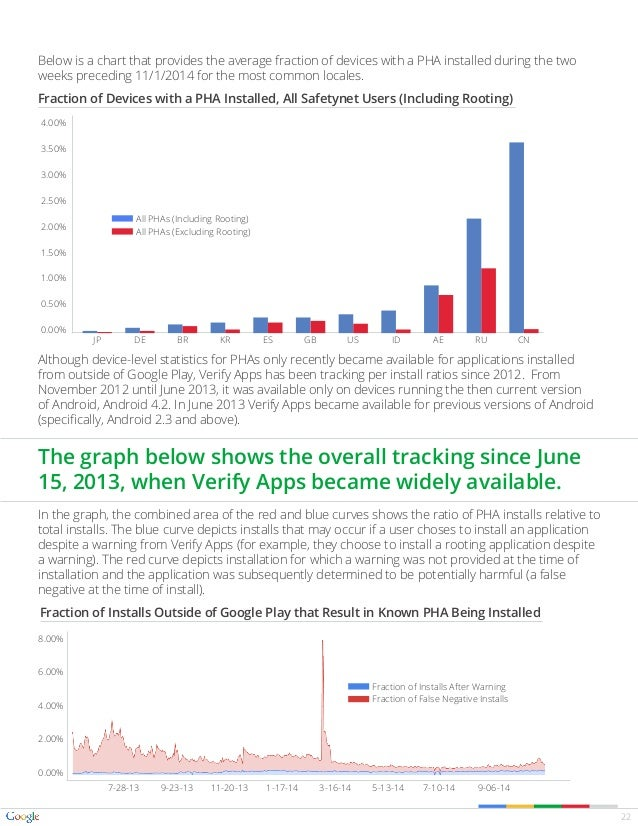 Google Android Security 2014 Report