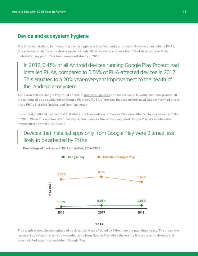 Google android security_2018_report