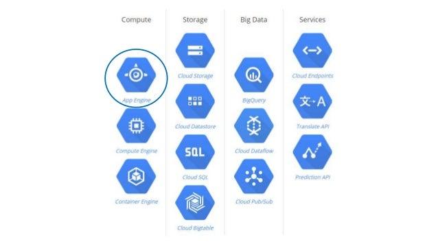 ¿Qué servicios brinda? •Tecnológico: • Servidor Web Dinámico. • Almacén de Datos. • Servicios. •Administrativo: • Consola ...
