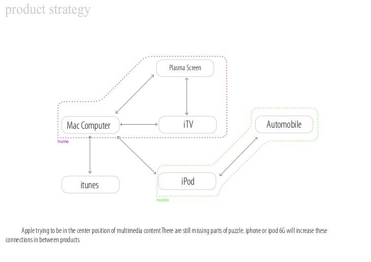 product strategy                                                                              Plasma Screen               ...
