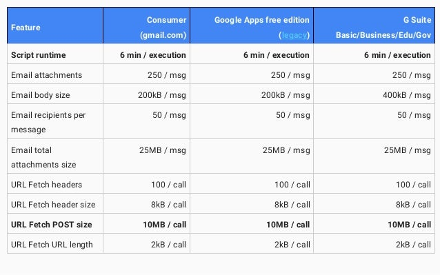 Google Apps Script the Authentic{ated} Mobile Playground