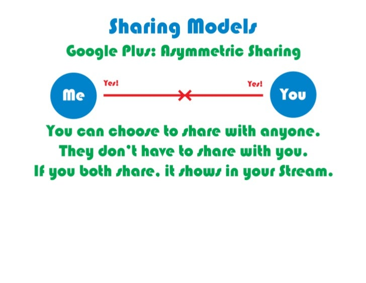Google	  Plus's	  Circles	  are	  Asymmetric	                       Sharing