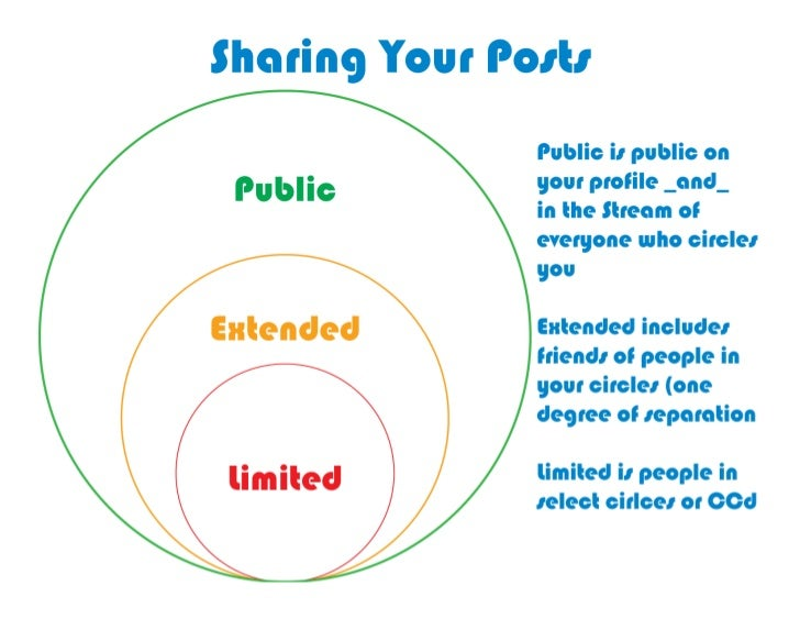 Google Plus lets you share publicly, extended or limited to your circles