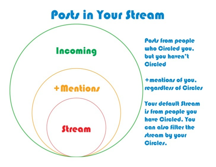 What you see in your stream starts  with people you share with and   they share back. You...