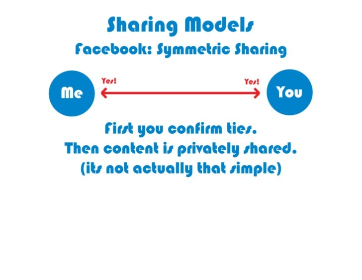 Facebook is symmetric sharing, based             on confirmed Jes