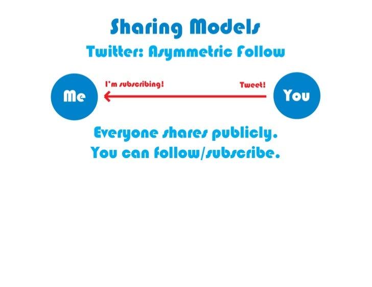 TwiKer sharing is based on asymmetric                       follow