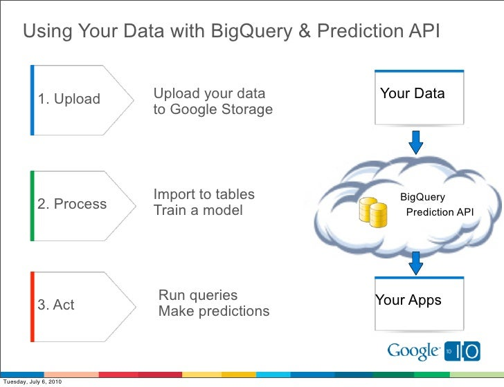 Using Your Data with BigQuery