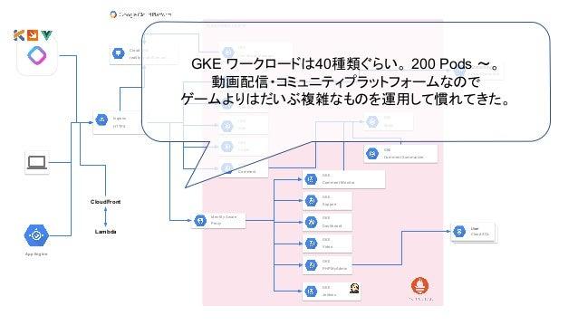 Kubernetes cluster GKE Dashboard Ingress HTTPS GKE Support GKE Channel GKE Redis GKE Web GKE Certificate Manager Cloud DNS ...