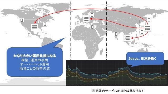 かなり大きい運用負担になる 構築、運用 手間 オーバーヘッド費用 地域ごと 負荷 波 ※実際 サービス地域と 異なります 2days、日本を除く