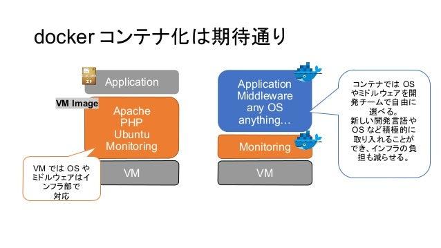 docker コンテナ化 期待通り VM Apache PHP Ubuntu Monitoring Application VM Monitoring Application Middleware any OS anything… VM で O...