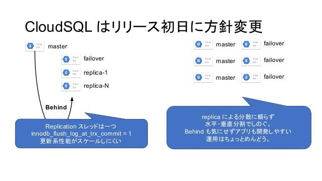 CloudSQL リリース初日に方針変更 Cloud SQL Cloud SQL Cloud SQL Cloud SQL master failover replica-1 replica-N Behind Replication スレッド 一...