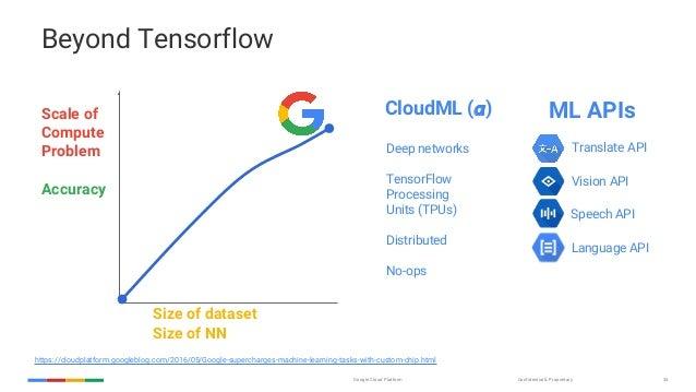 cloud machine learning