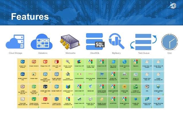 Google App Engine Cloud Computing Platform To Realise Manual Guide